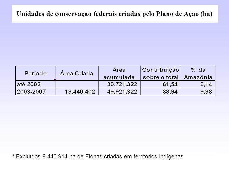Unidades de conservação federais criadas pelo Plano de Ação (ha)