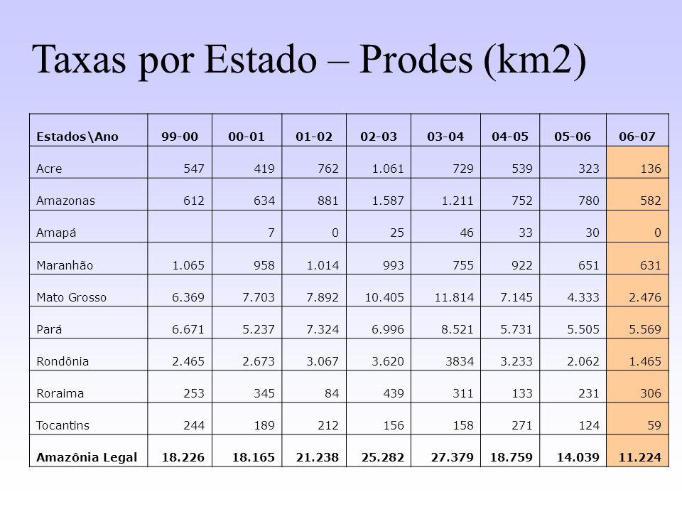 Taxas por Estado – Prodes (km2)