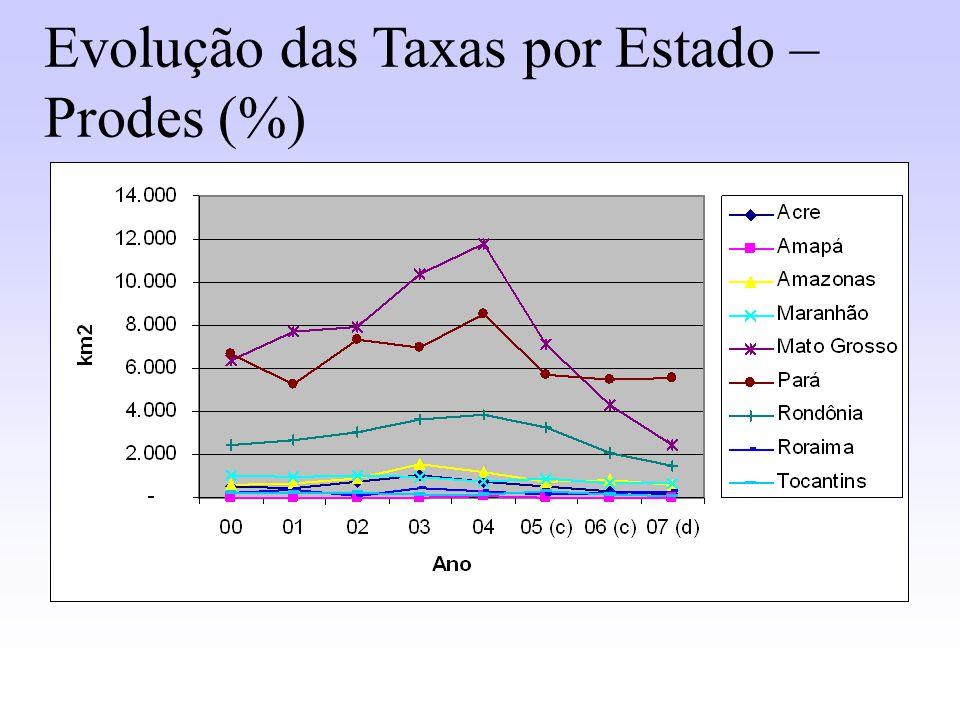 Evolução das Taxas por Estado – Prodes (%)