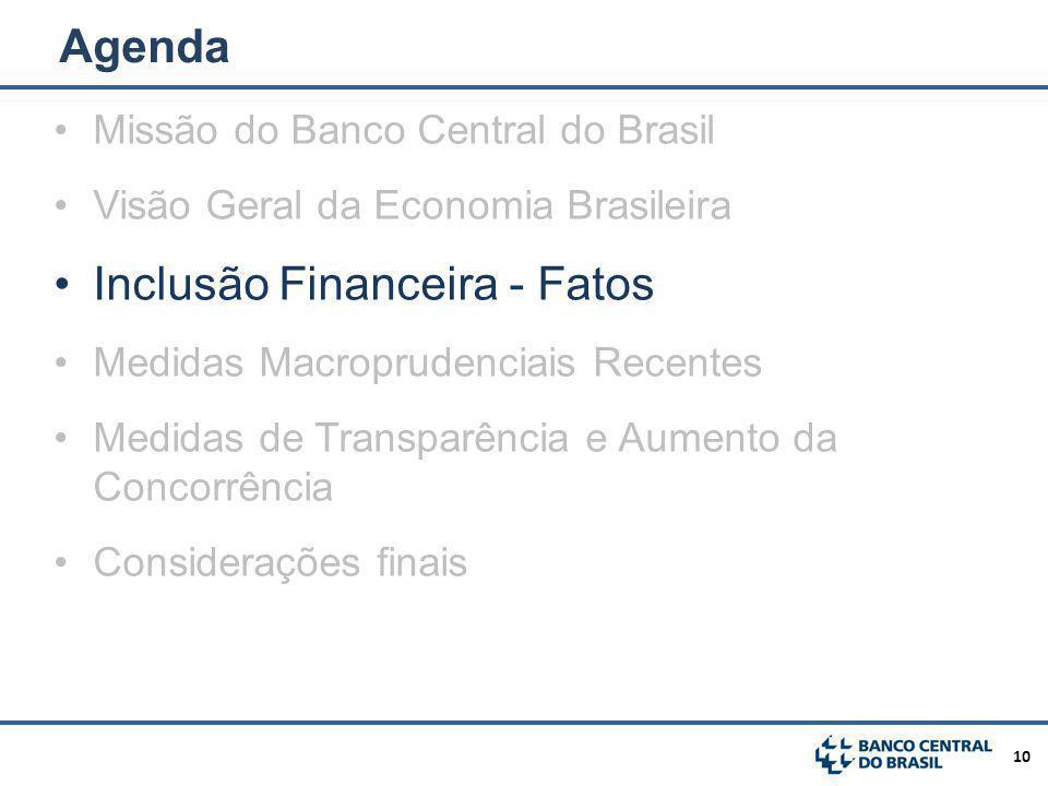 Inclusão Financeira - Fatos