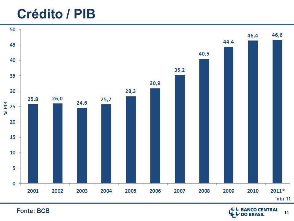 Crédito / PIB Quase dobrou nos últimos 10 anos. *abr 11 Fonte: BCB