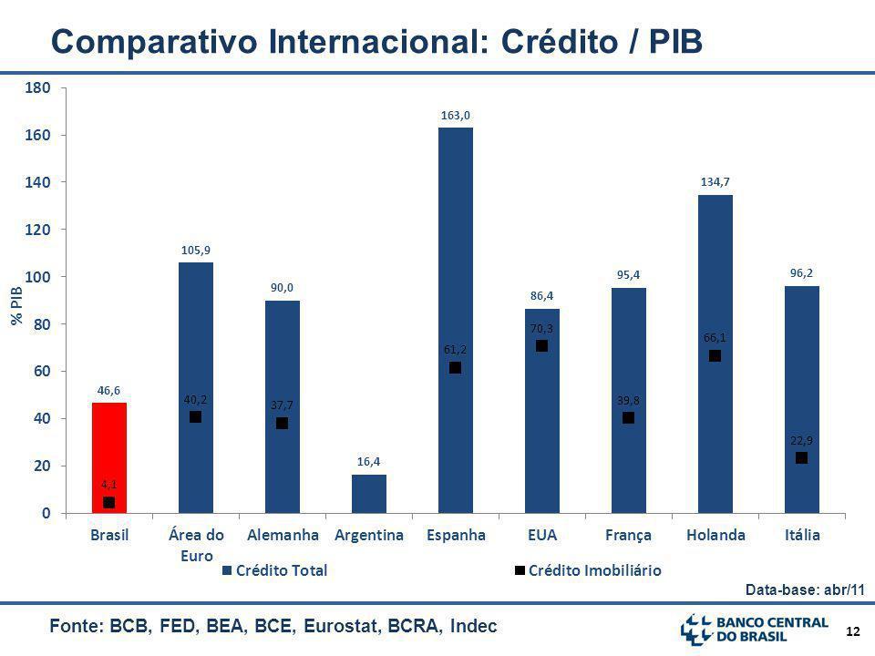 Comparativo Internacional: Crédito / PIB