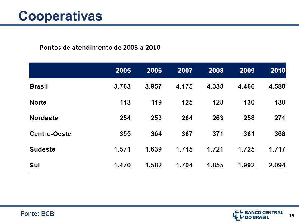 Cooperativas Pontos de atendimento de 2005 a 2010 2005 2006 2007 2008