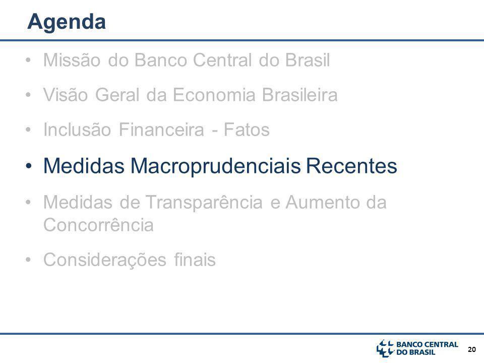Medidas Macroprudenciais Recentes