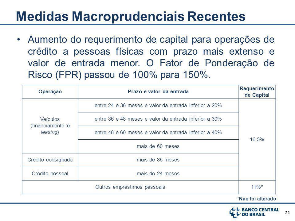 Prazo e valor da entrada Requerimento de Capital