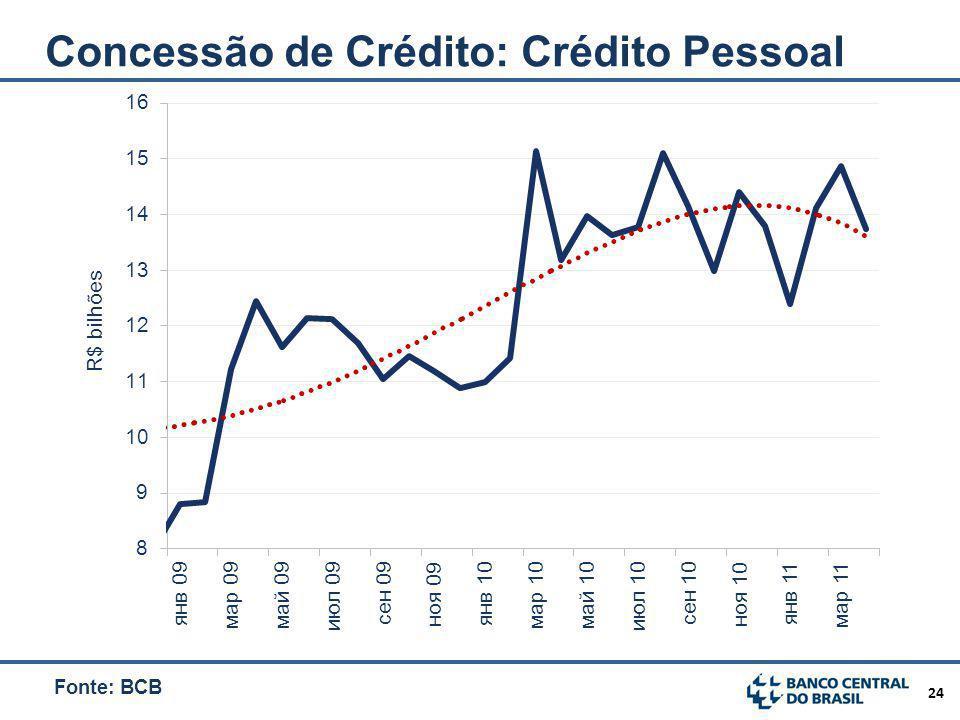 Concessão de Crédito: Crédito Pessoal
