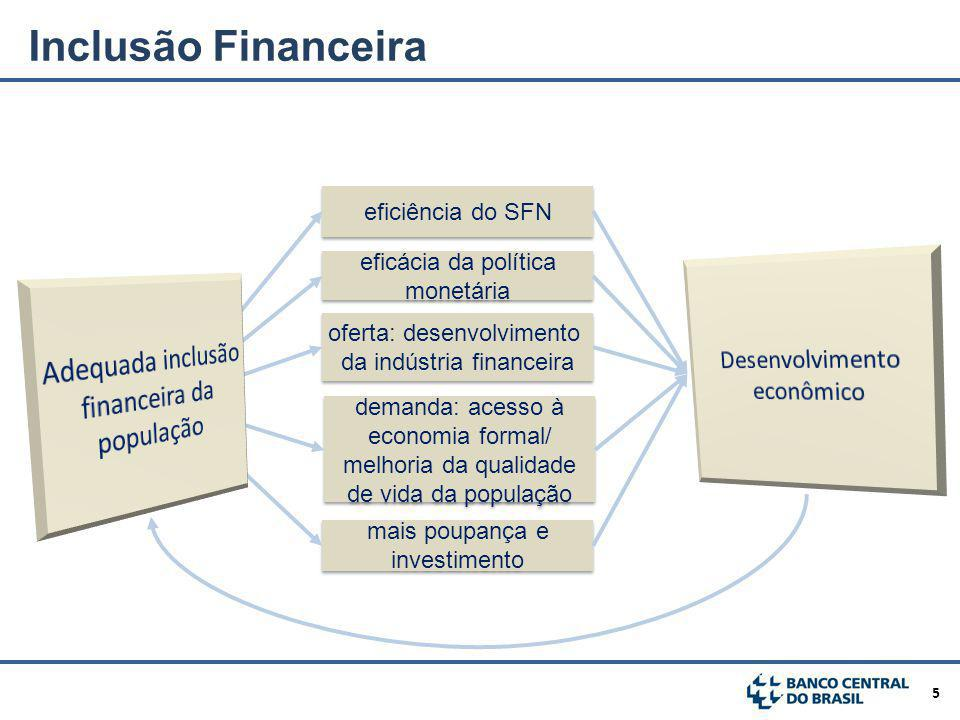 Inclusão Financeira Adequada inclusão financeira da população