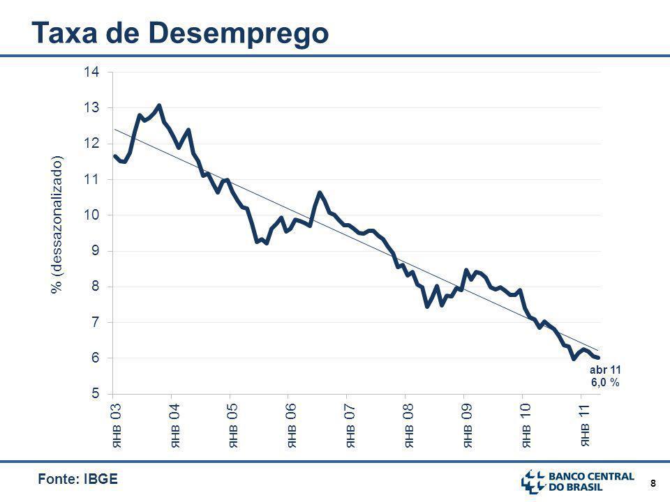 Taxa de Desemprego Fonte: IBGE Atualizado 26/mai Publicação PME(IBGE)