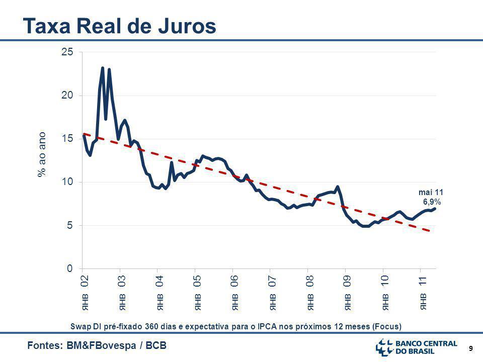 Taxa Real de Juros Fontes: BM&FBovespa / BCB Atualizado /jun