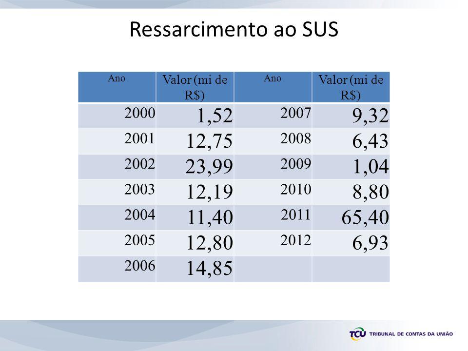 Ressarcimento ao SUS Ano. Valor (mi de R$) 2000. 1,52. 2007. 9,32. 2001. 12,75. 2008. 6,43.