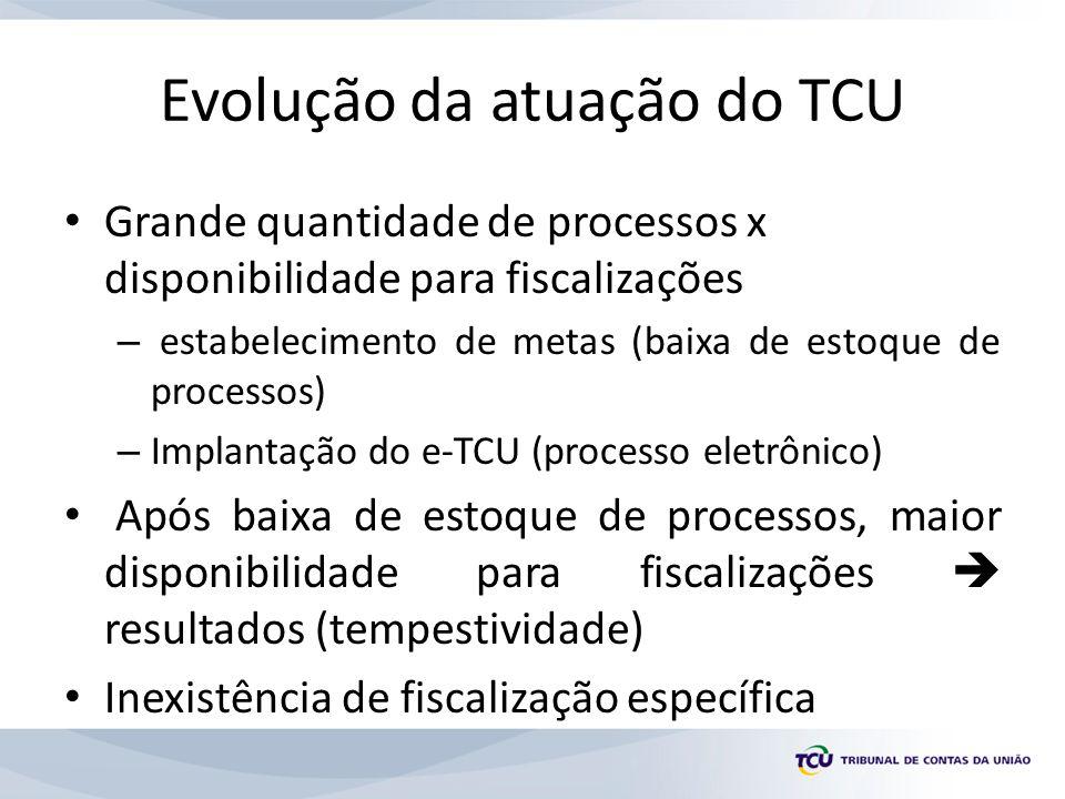 Evolução da atuação do TCU