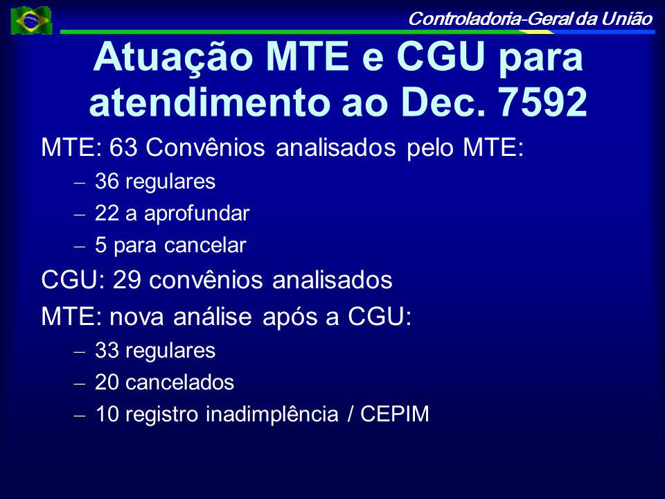 Atuação MTE e CGU para atendimento ao Dec. 7592