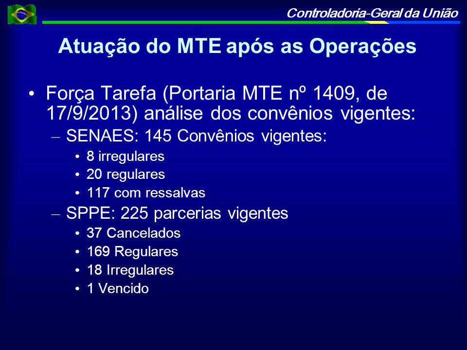 Atuação do MTE após as Operações