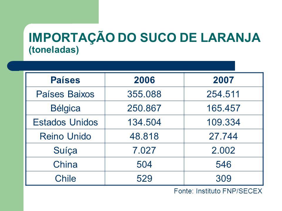 IMPORTAÇÃO DO SUCO DE LARANJA (toneladas)
