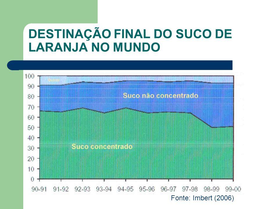 DESTINAÇÃO FINAL DO SUCO DE LARANJA NO MUNDO