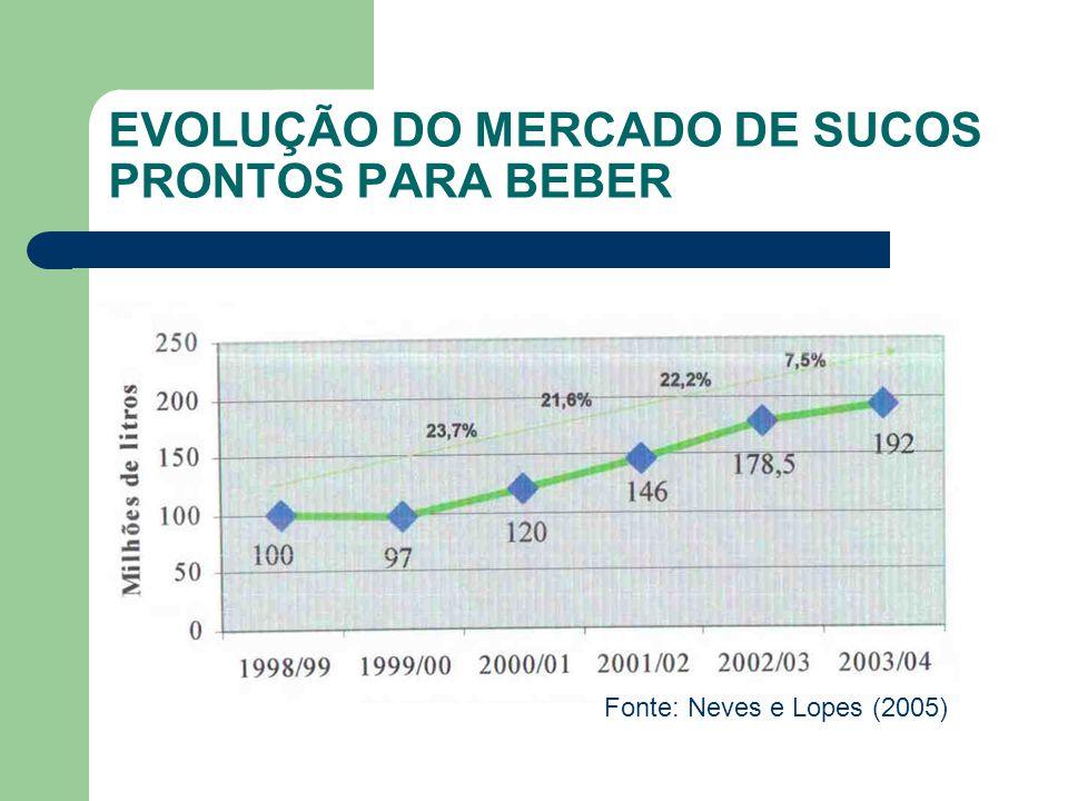 EVOLUÇÃO DO MERCADO DE SUCOS PRONTOS PARA BEBER