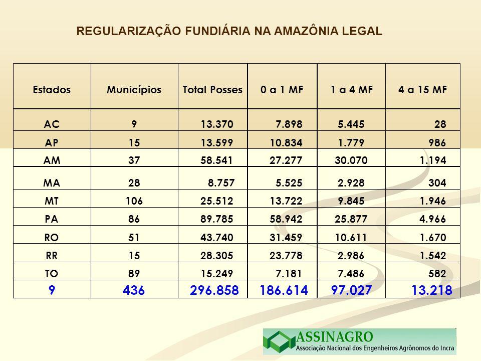 REGULARIZAÇÃO FUNDIÁRIA NA AMAZÔNIA LEGAL