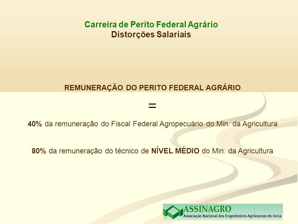 = Carreira de Perito Federal Agrário Distorções Salariais