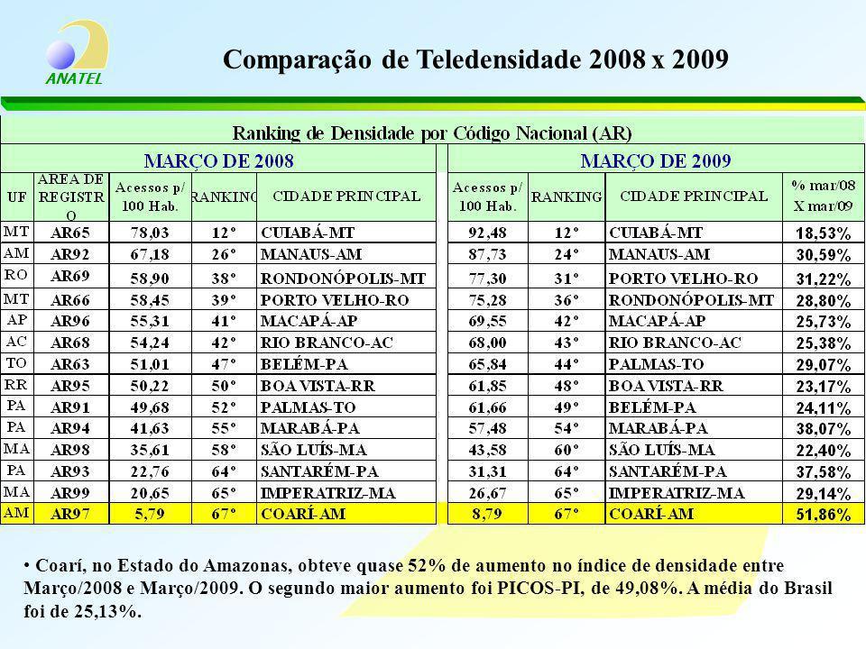 Comparação de Teledensidade 2008 x 2009
