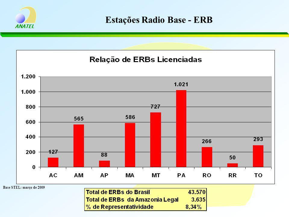 Estações Radio Base - ERB