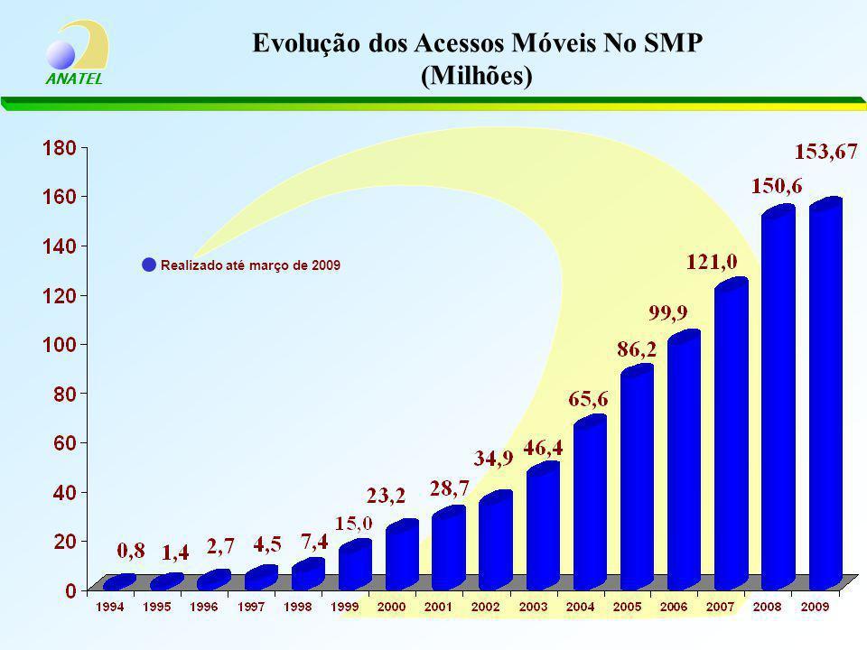 Evolução dos Acessos Móveis No SMP (Milhões)