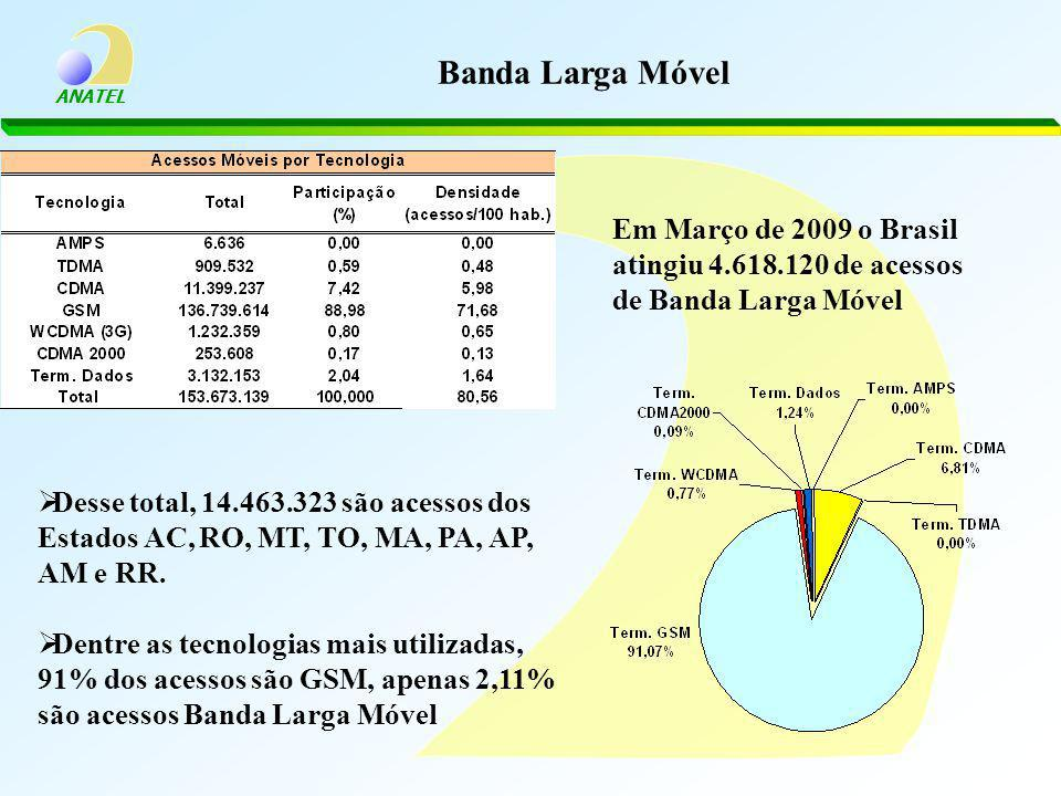 Banda Larga Móvel Em Março de 2009 o Brasil atingiu 4.618.120 de acessos de Banda Larga Móvel.