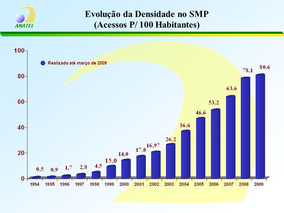 Evolução da Densidade no SMP (Acessos P/ 100 Habitantes)