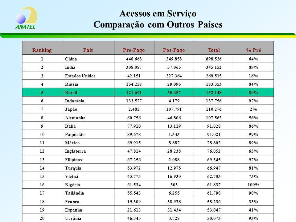 Acessos em Serviço Comparação com Outros Países