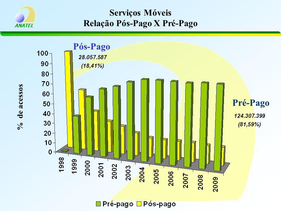 Serviços Móveis Relação Pós-Pago X Pré-Pago
