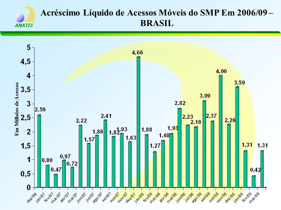 Acréscimo Líquido de Acessos Móveis do SMP Em 2006/09 – BRASIL