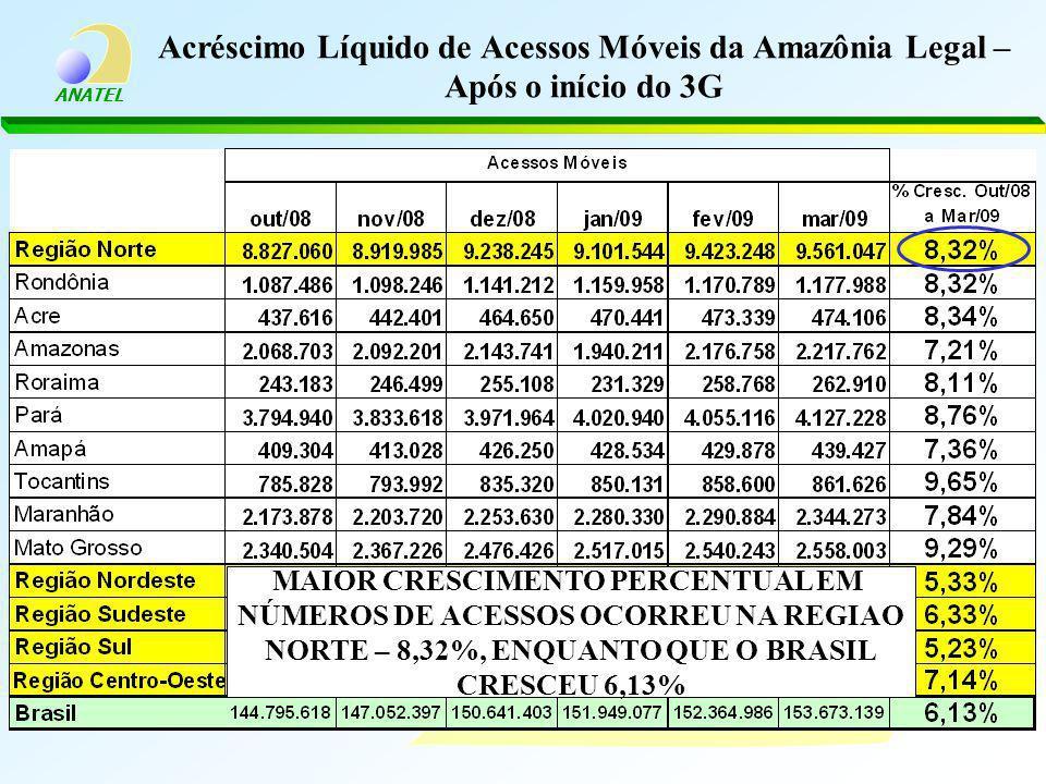 Acréscimo Líquido de Acessos Móveis da Amazônia Legal – Após o início do 3G