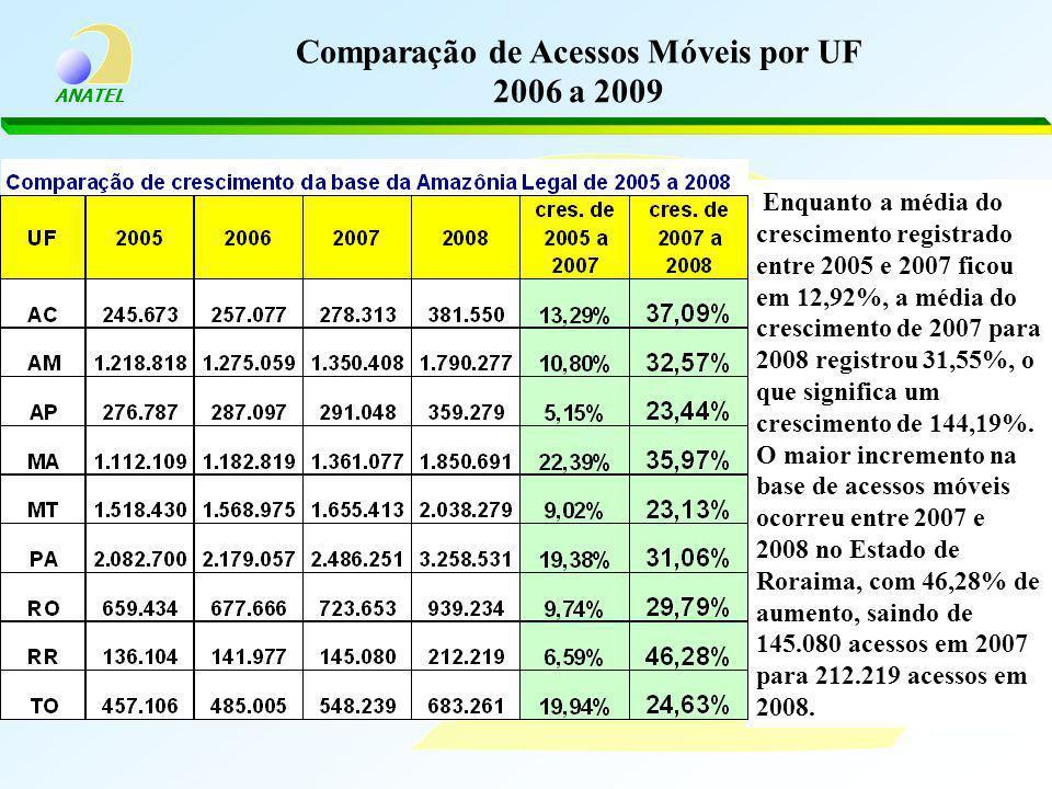 Comparação de Acessos Móveis por UF 2006 a 2009