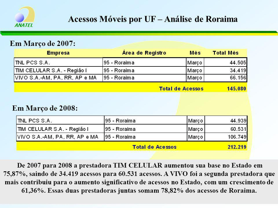 Acessos Móveis por UF – Análise de Roraima