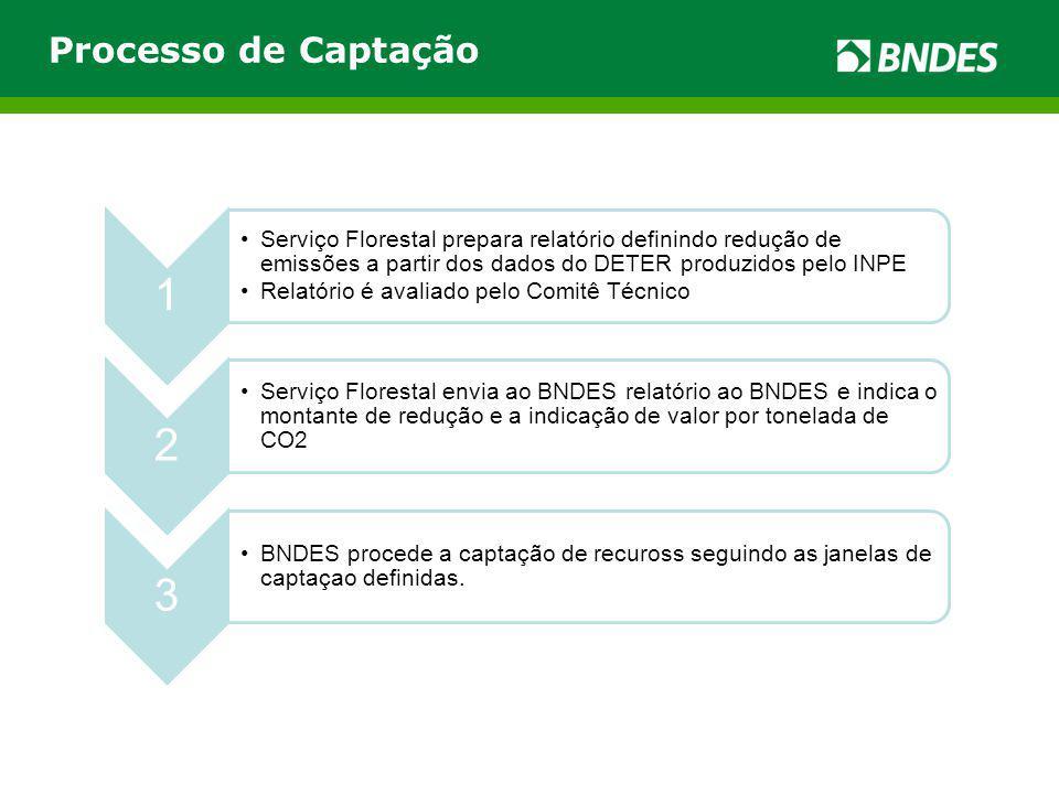 Processo de Captação 1. Serviço Florestal prepara relatório definindo redução de emissões a partir dos dados do DETER produzidos pelo INPE.
