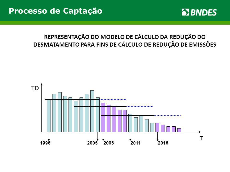 Processo de Captação REPRESENTAÇÃO DO MODELO DE CÁLCULO DA REDUÇÃO DO DESMATAMENTO PARA FINS DE CÁLCULO DE REDUÇÃO DE EMISSÕES.