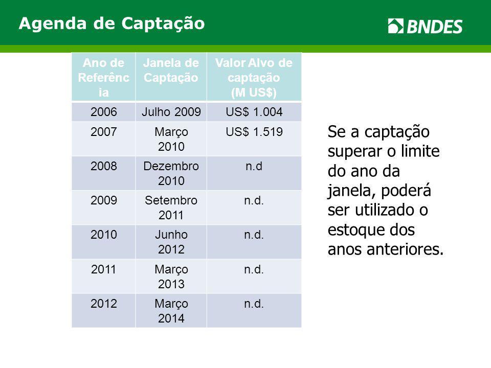 Agenda de Captação Ano de. Referência. Janela de. Captação. Valor Alvo de captação. (M US$) 2006.