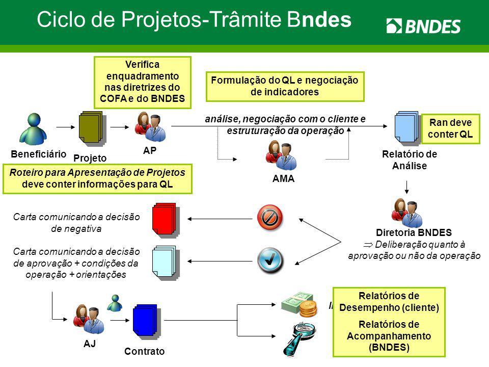 Ciclo de Projetos-Trâmite Bndes