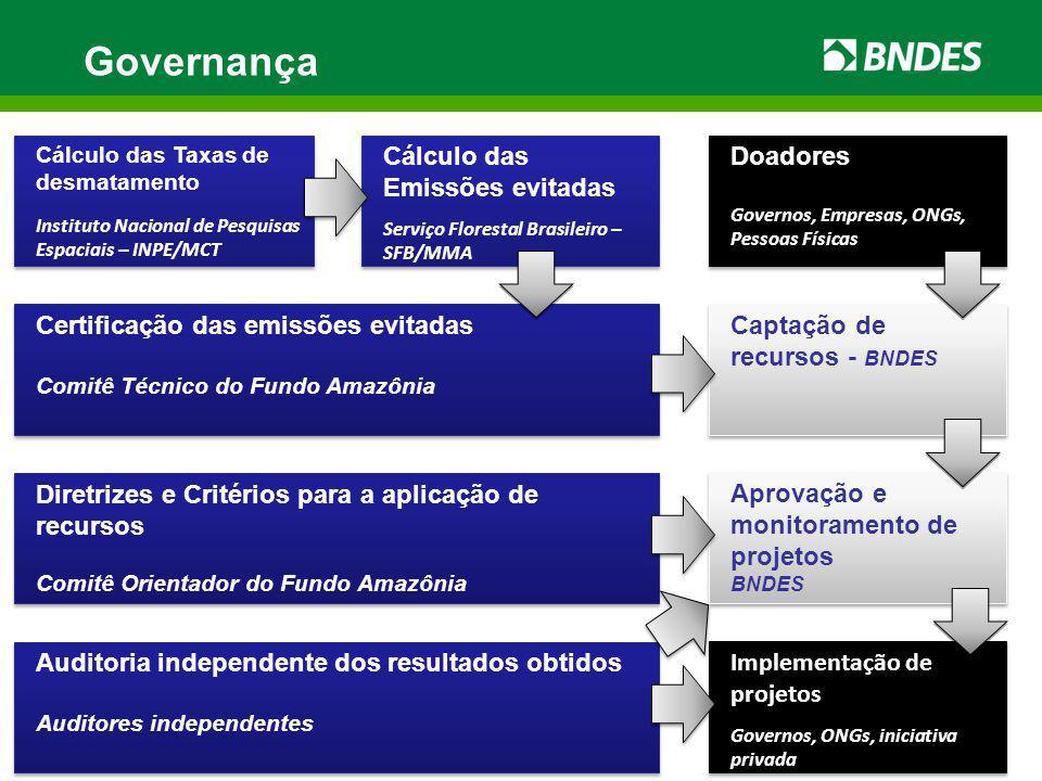 Governança Diretrizes e Critérios para a aplicação de recursos