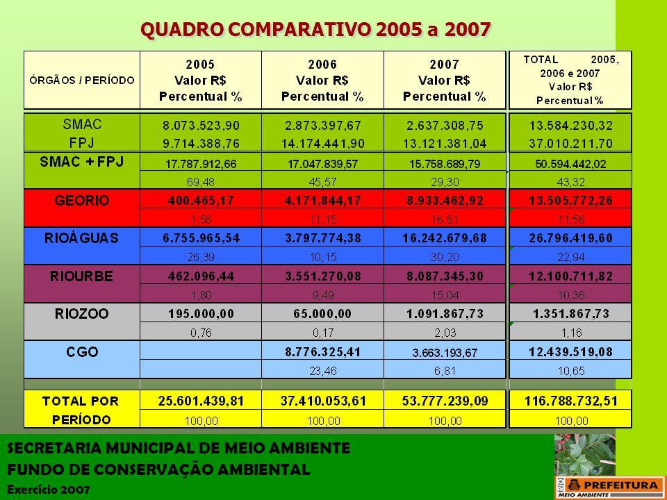 QUADRO COMPARATIVO 2005 a 2007 SECRETARIA MUNICIPAL DE MEIO AMBIENTE