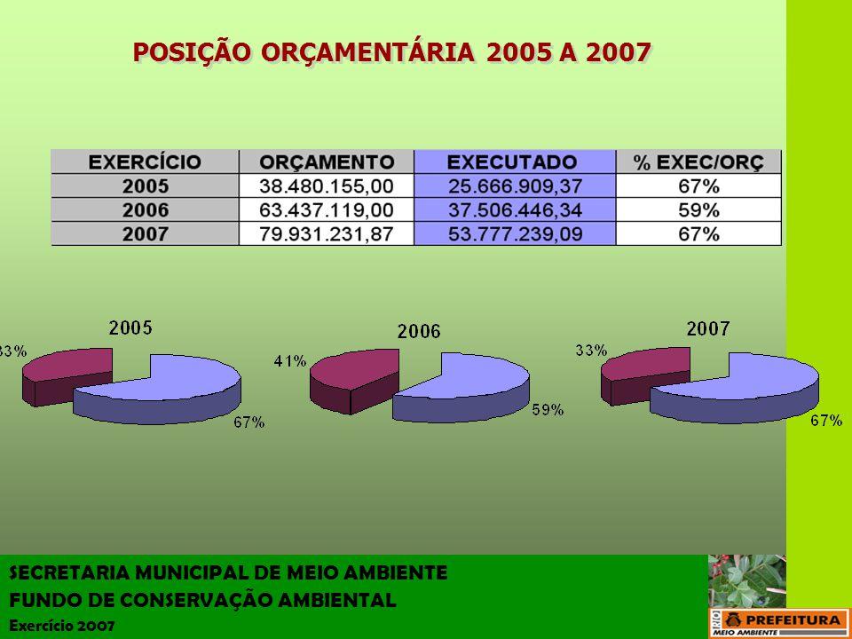 POSIÇÃO ORÇAMENTÁRIA 2005 A 2007