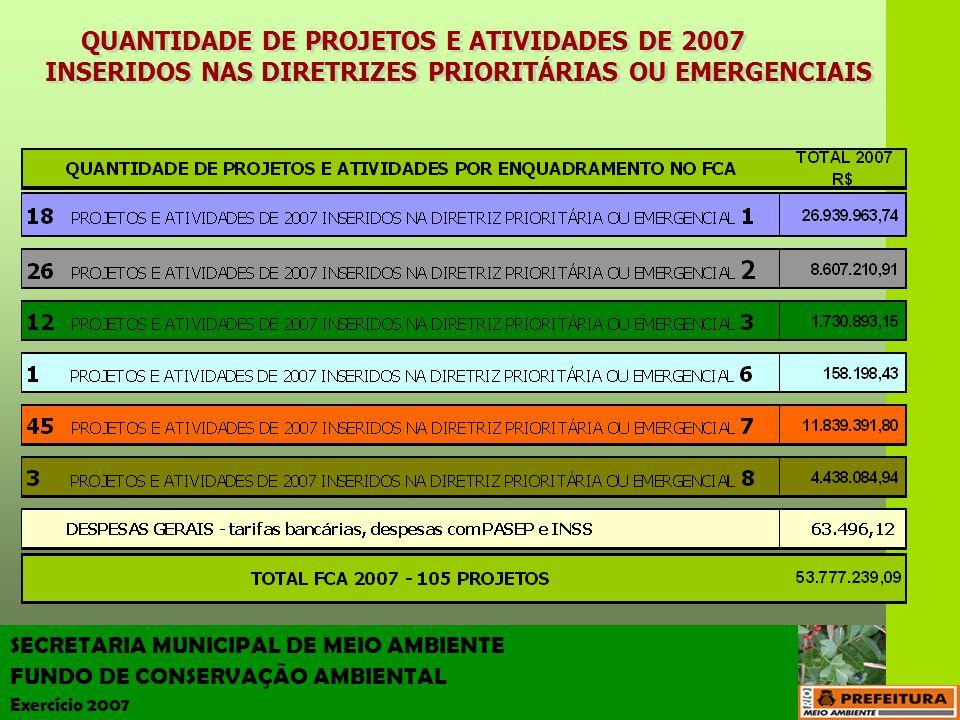 QUANTIDADE DE PROJETOS E ATIVIDADES DE 2007