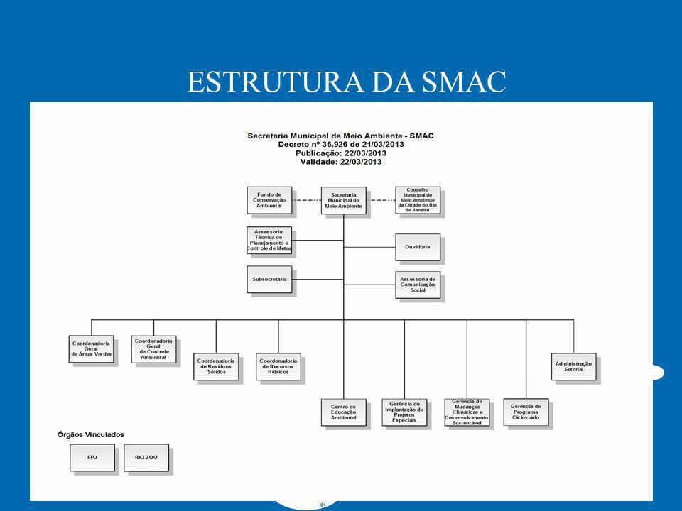 ESTRUTURA DA SMAC