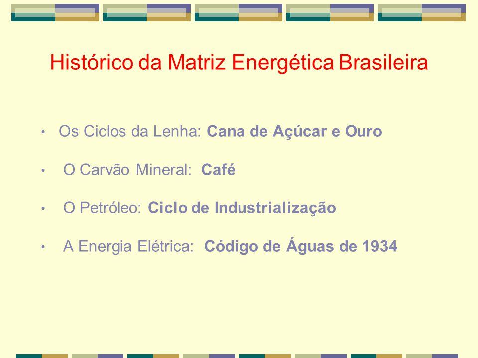 Histórico da Matriz Energética Brasileira