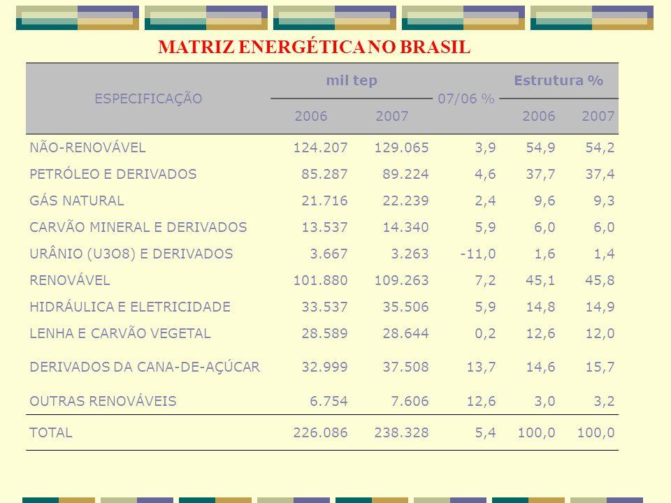 CARVÃO MINERAL E DERIVADOS 13.537 14.340 5,9 6,0