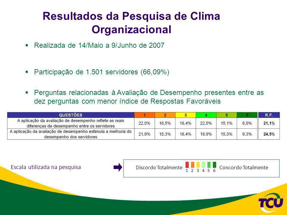 Resultados da Pesquisa de Clima Organizacional