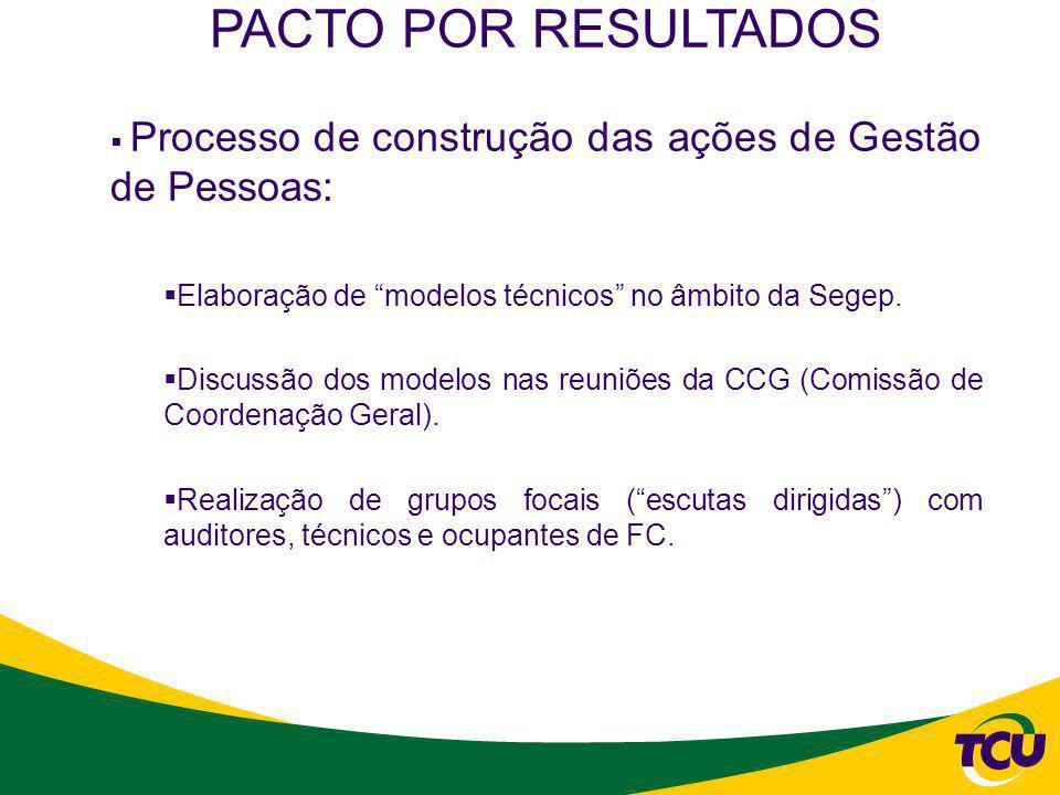 PACTO POR RESULTADOS Processo de construção das ações de Gestão de Pessoas: Elaboração de modelos técnicos no âmbito da Segep.