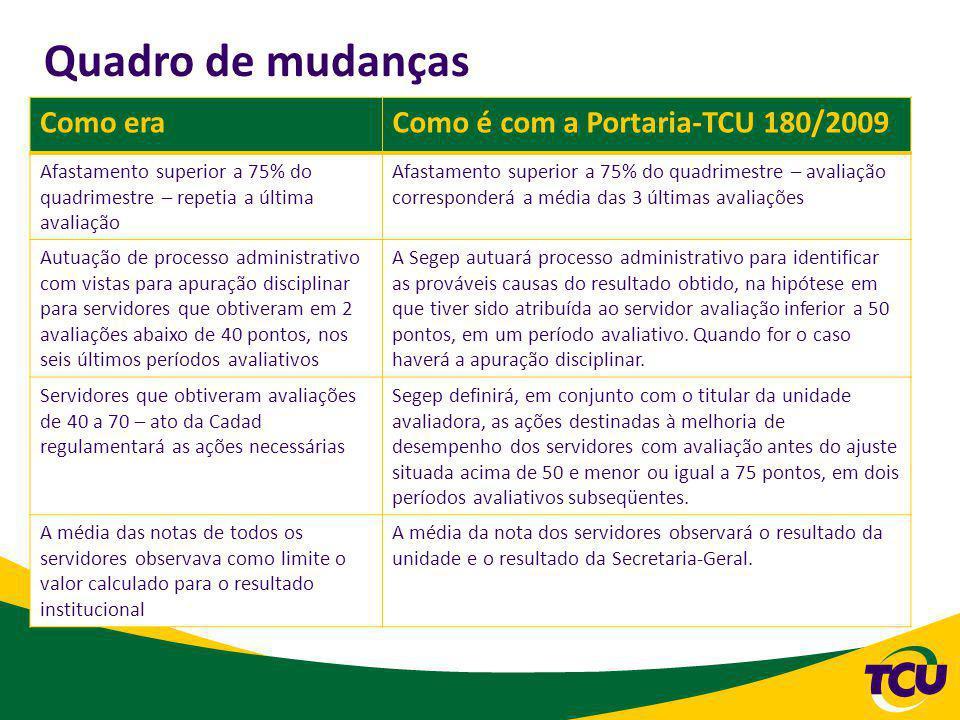 Quadro de mudanças Como era Como é com a Portaria-TCU 180/2009