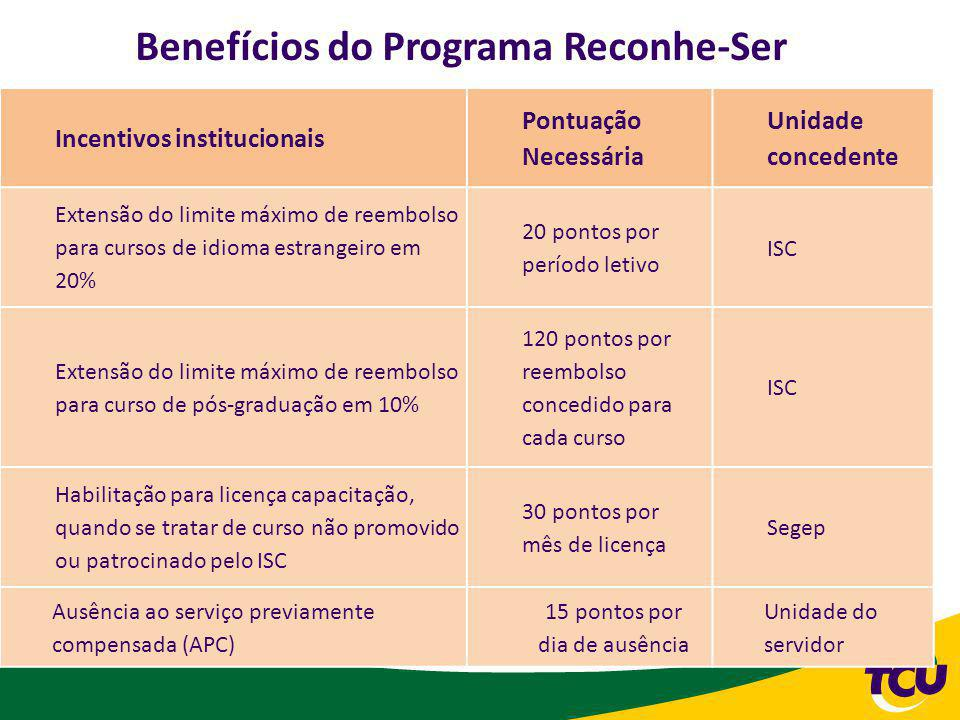 Benefícios do Programa Reconhe-Ser