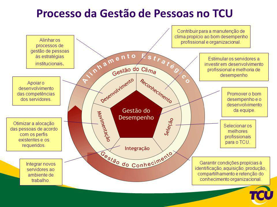 Processo da Gestão de Pessoas no TCU