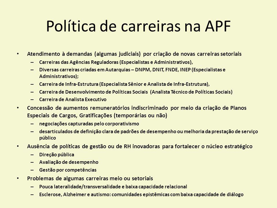 Política de carreiras na APF